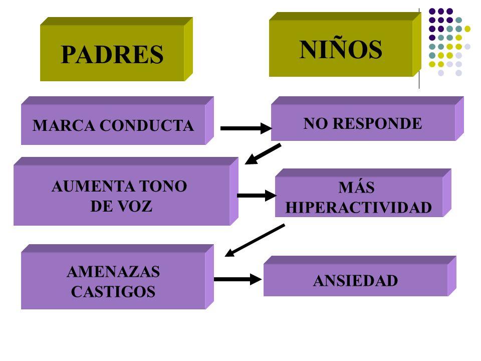 . PADRES NIÑOS MARCA CONDUCTA NO RESPONDE AUMENTA TONO DE VOZ MÁS HIPERACTIVIDAD AMENAZAS CASTIGOS ANSIEDAD