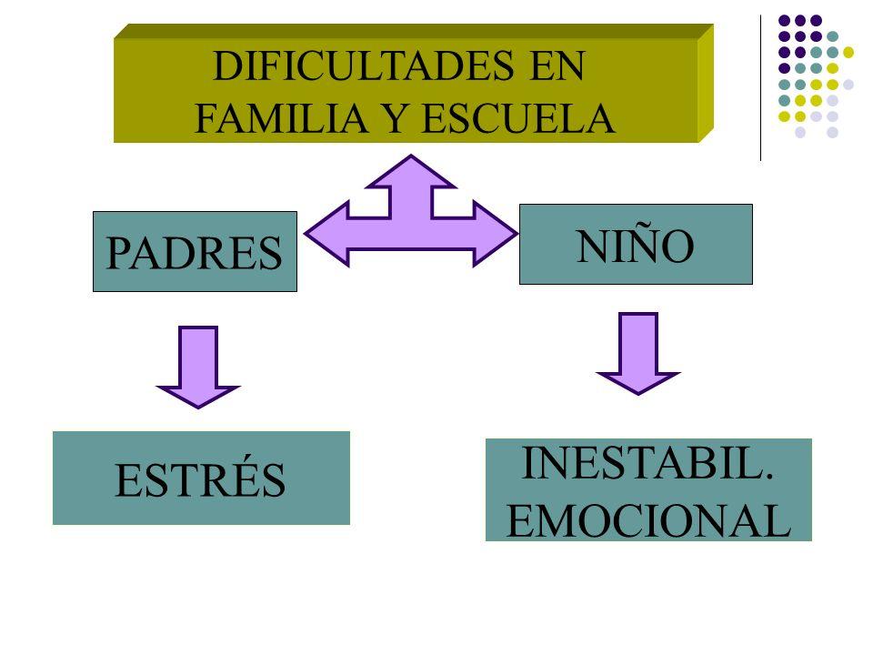 DIFICULTADES EN FAMILIA Y ESCUELA PADRES NIÑO ESTRÉS INESTABIL. EMOCIONAL