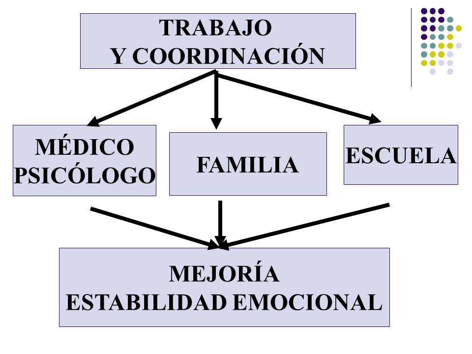 FAMILIA MÉDICO PSICÓLOGO ESCUELA TRABAJO Y COORDINACIÓN MEJORÍA ESTABILIDAD EMOCIONAL
