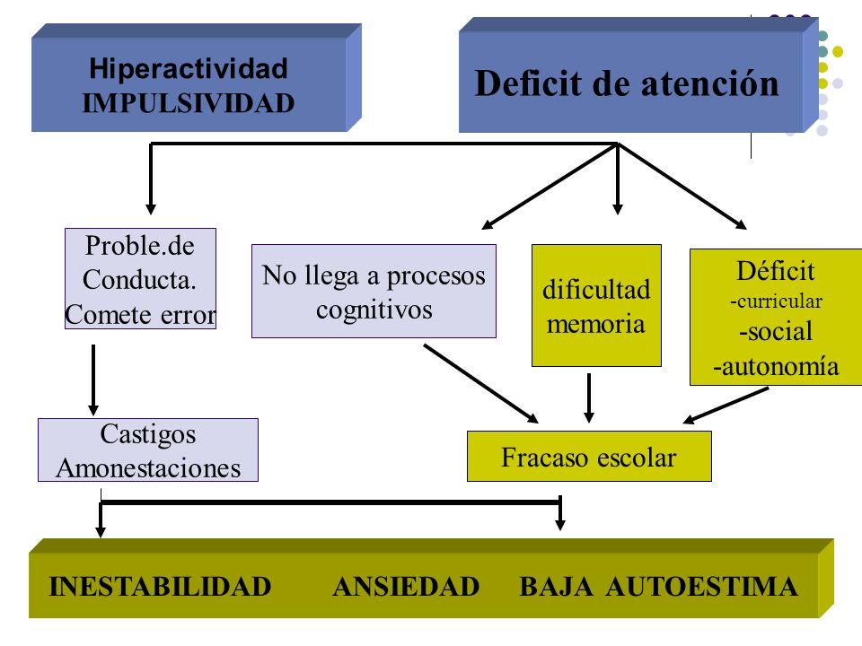 Hiperactividad IMPULSIVIDAD Deficit de atención Proble.de Conducta. Comete error No llega a procesos cognitivos dificultad memoria Déficit -curricular