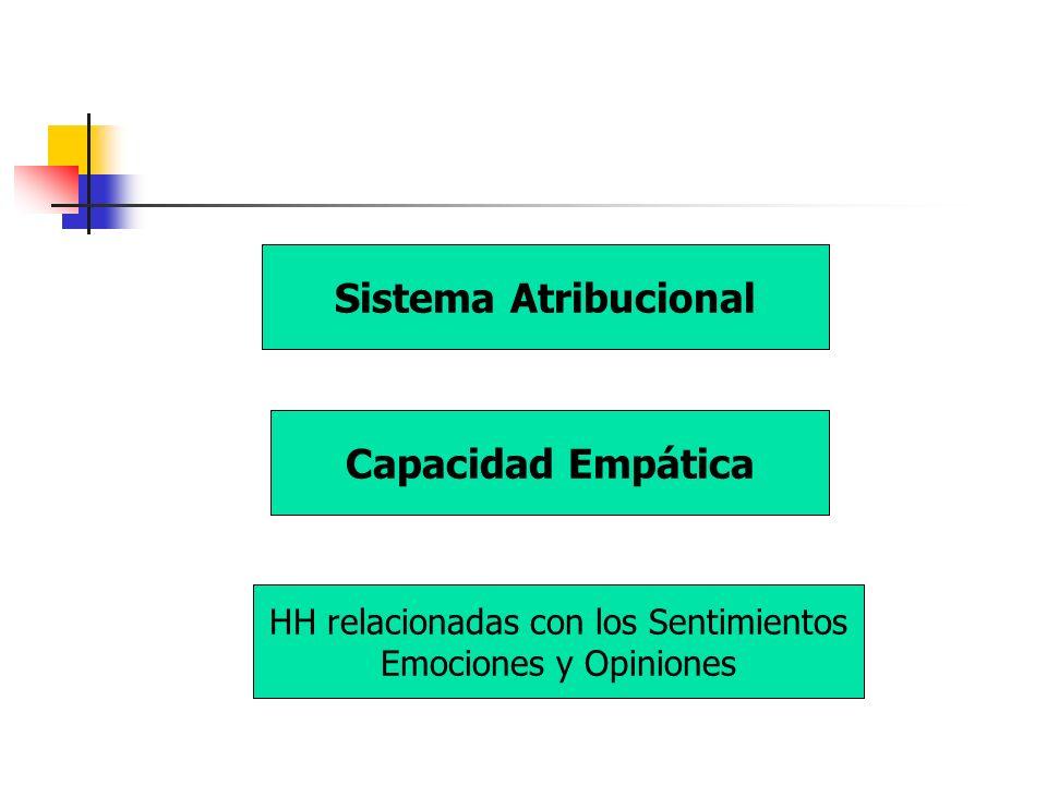 Sistema Atribucional Capacidad Empática HH relacionadas con los Sentimientos Emociones y Opiniones