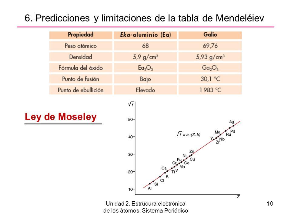Unidad 2. Estrucura electrónica de los átomos. Sistema Periódico 10 6. Predicciones y limitaciones de la tabla de Mendeléiev Ley de Moseley