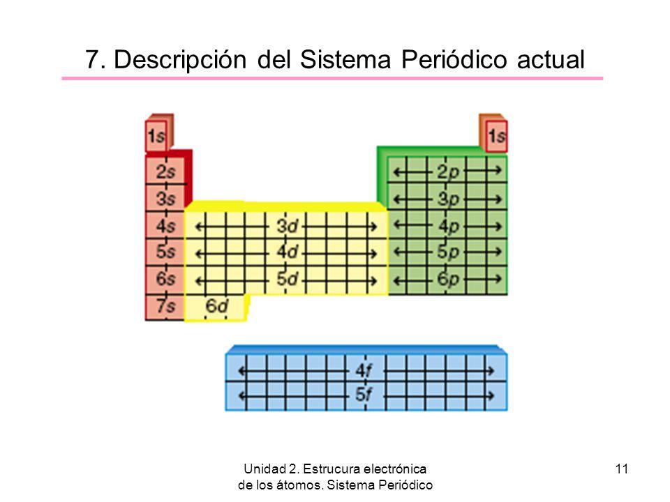 Unidad 2. Estrucura electrónica de los átomos. Sistema Periódico 11 7. Descripción del Sistema Periódico actual