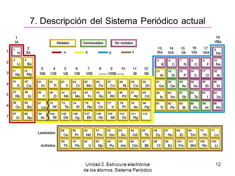 Unidad 2. Estrucura electrónica de los átomos. Sistema Periódico 12 7. Descripción del Sistema Periódico actual