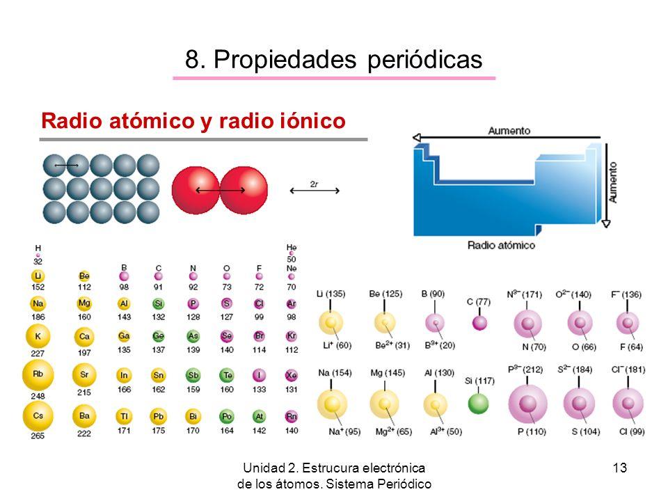 Unidad 2. Estrucura electrónica de los átomos. Sistema Periódico 13 8. Propiedades periódicas Radio atómico y radio iónico