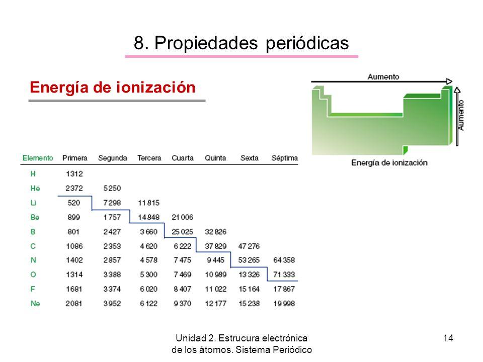 Unidad 2. Estrucura electrónica de los átomos. Sistema Periódico 14 8. Propiedades periódicas Energía de ionización