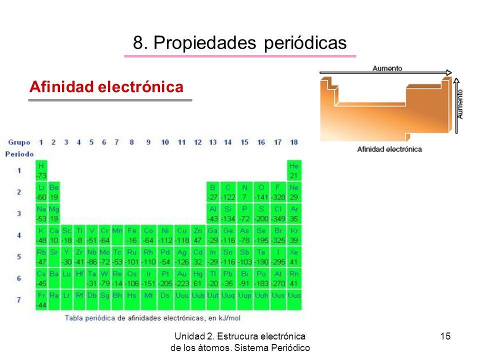 Unidad 2. Estrucura electrónica de los átomos. Sistema Periódico 15 8. Propiedades periódicas Afinidad electrónica