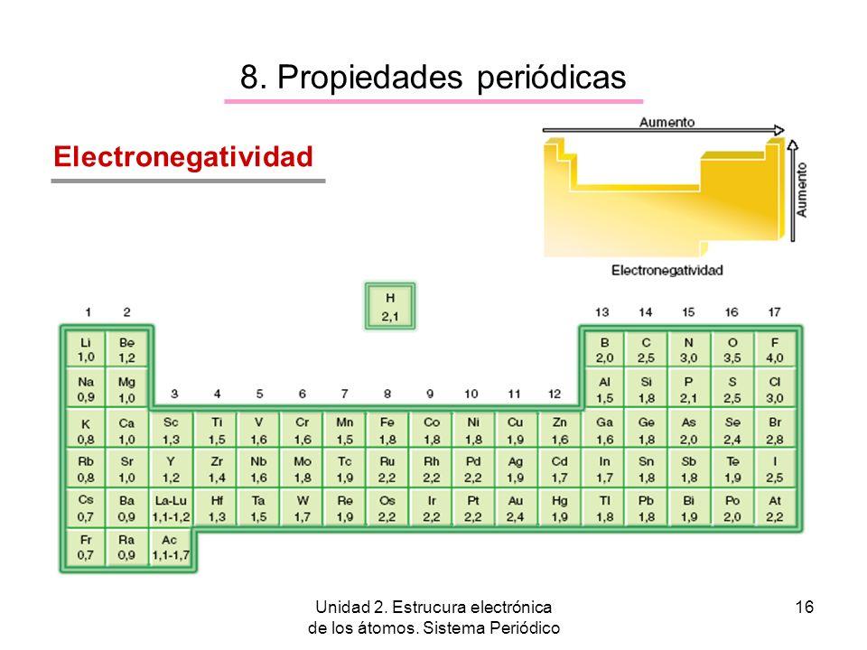 Unidad 2. Estrucura electrónica de los átomos. Sistema Periódico 16 8. Propiedades periódicas Electronegatividad
