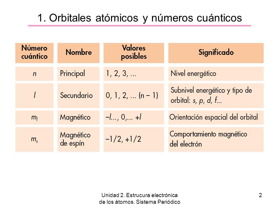 Unidad 2. Estrucura electrónica de los átomos. Sistema Periódico 2 1. Orbitales atómicos y números cuánticos