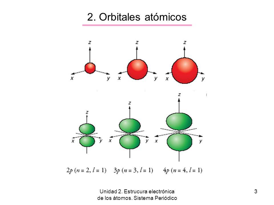 Unidad 2. Estrucura electrónica de los átomos. Sistema Periódico 3 2. Orbitales atómicos