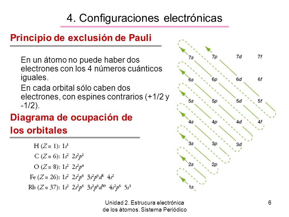 Unidad 2. Estrucura electrónica de los átomos. Sistema Periódico 6 Principio de exclusión de Pauli En un átomo no puede haber dos electrones con los 4