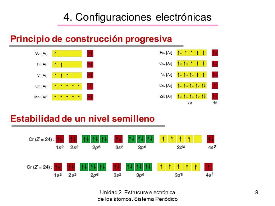 Unidad 2. Estrucura electrónica de los átomos. Sistema Periódico 8 4. Configuraciones electrónicas Principio de construcción progresiva Estabilidad de