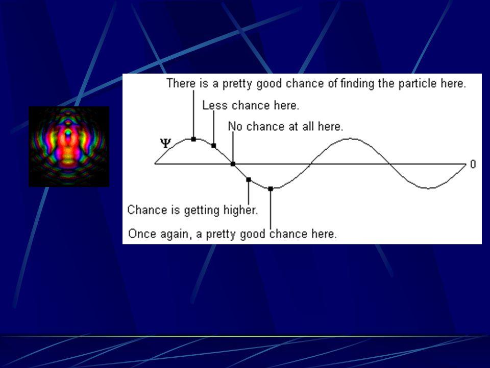Dualidad onda-partícula de De Broglie (1924) De Broglie Schrödinger Ecuación de Schrödinger (1926)