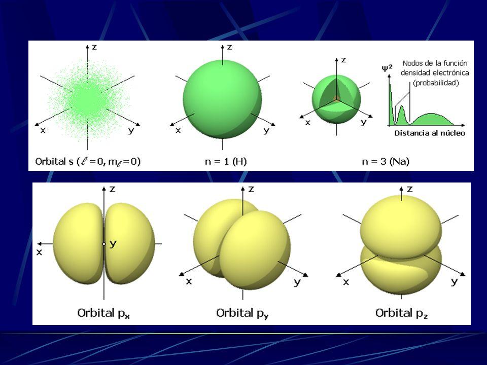 Solamente existen soluciones para valores discretos de la energía y del momento angular n = 0, 1, 2, 3... l = s, p, d, f