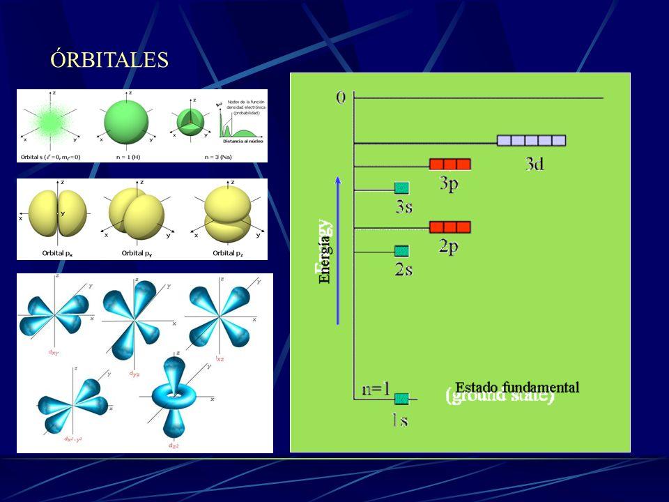 El modelo de Bohr Sommerfeld Sommerfeld