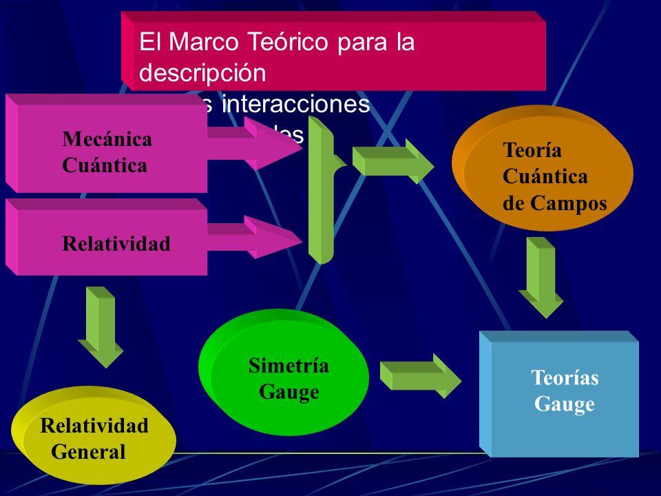 Estructura de la materia Leptones Quarks I II III Tres generaciones de materia Bosones intermediarios PARTÍCULAS ELEMENTALES