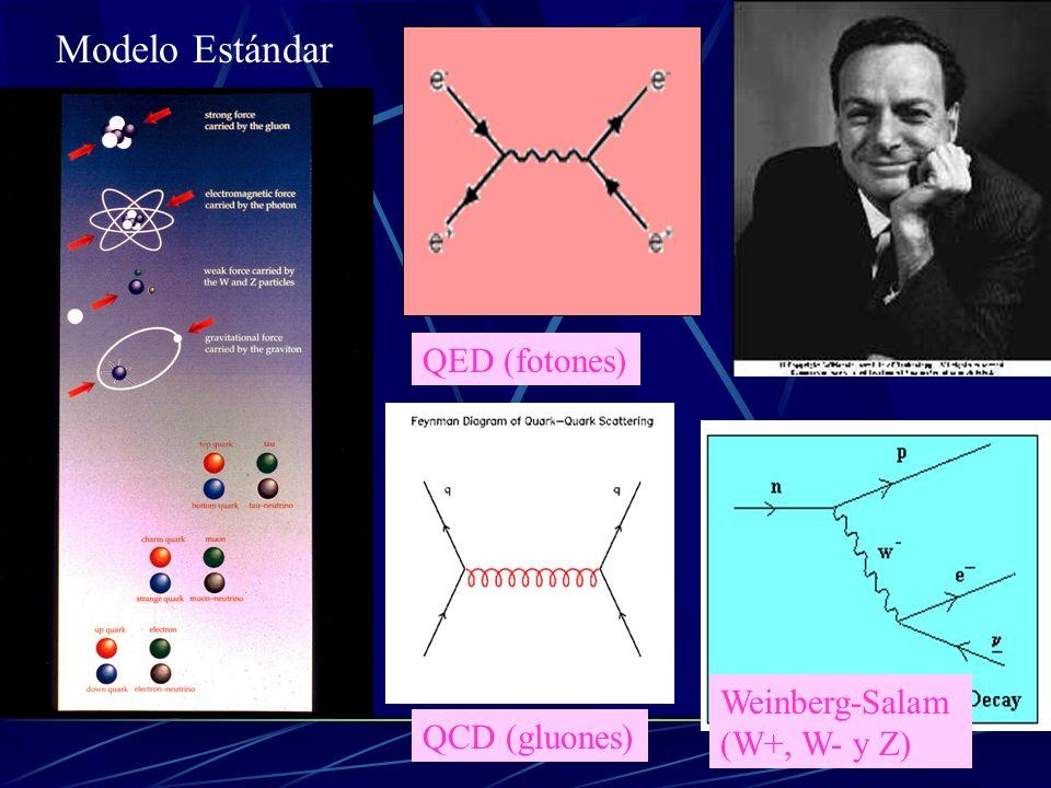 Todo teoría gauge está asociada a una simetría continua G. Por ejemplo, QED corresponde a G=U(1) En estas teorías las interacciones se pueden entender
