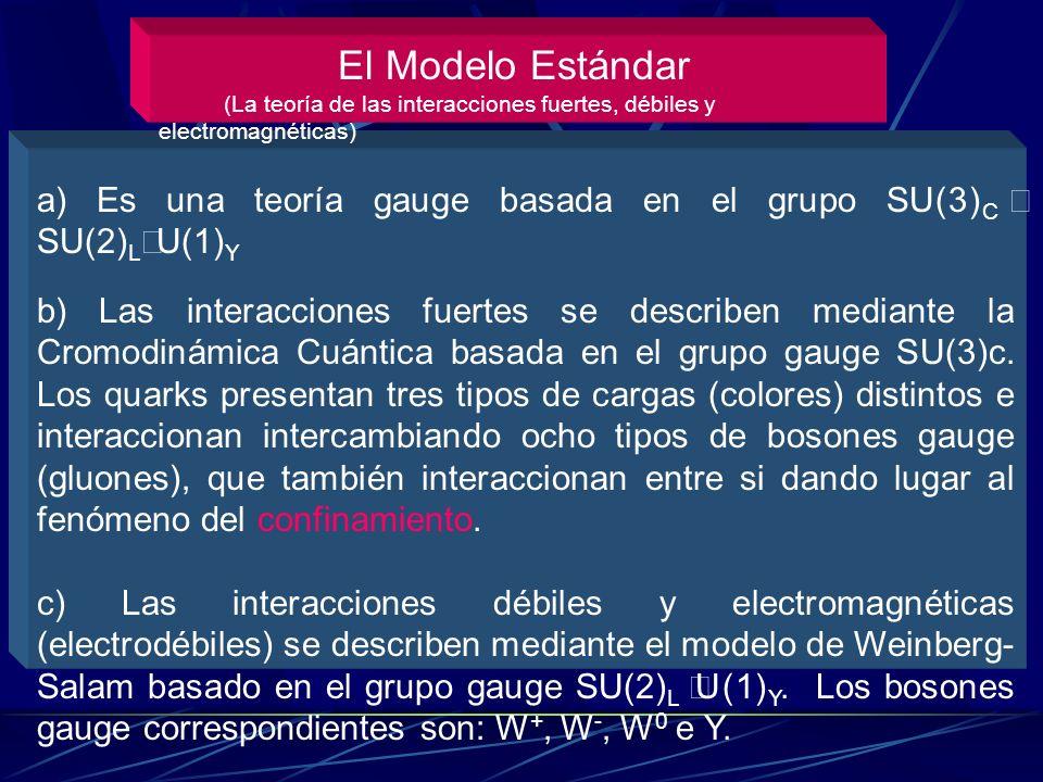 QCD (gluones) Weinberg-Salam (W+, W- y Z) QED (fotones) Modelo Estándar