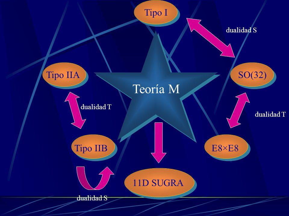 La teoría M a) Representa la fusión de las cinco teorías de cuerdas conocidas relacionadas entre si mediante una red de dualidades b) Además contiene