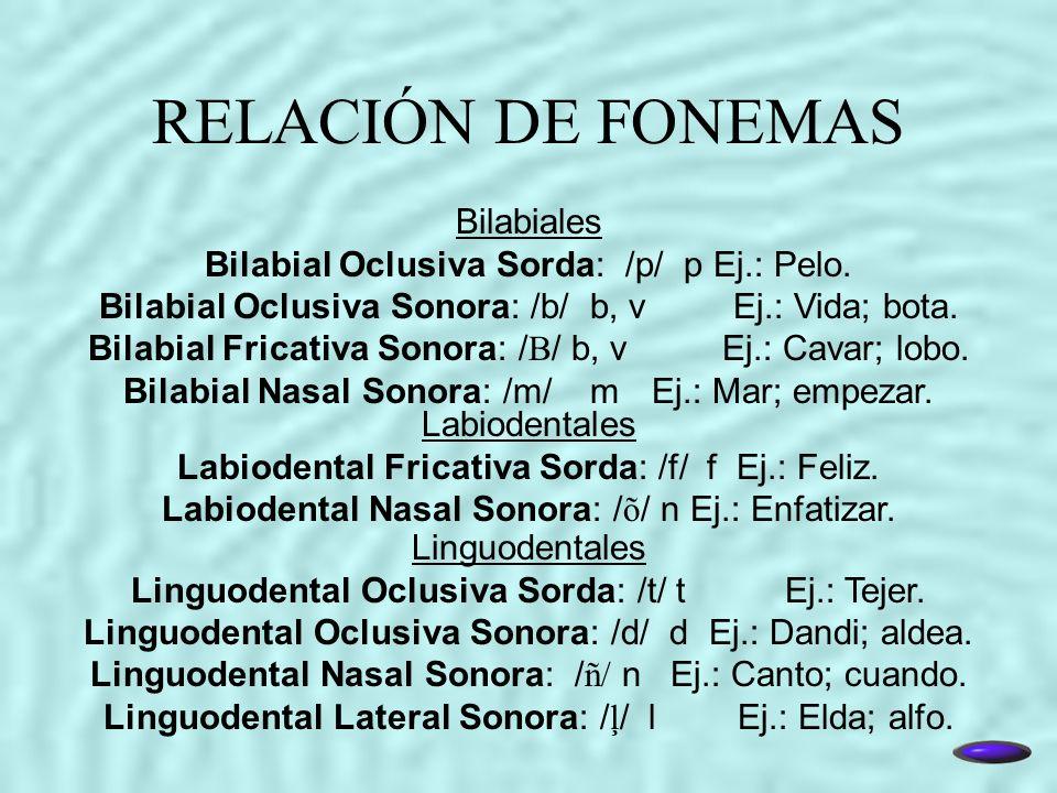 RELACIÓN DE FONEMAS Bilabiales Bilabial Oclusiva Sorda: /p/ p Ej.: Pelo. Bilabial Oclusiva Sonora: /b/ b, vEj.: Vida; bota. Bilabial Fricativa Sonora: