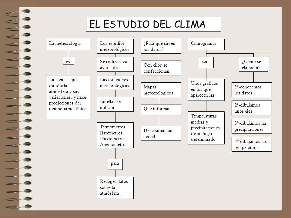 EL ESTUDIO DEL CLIMA La meteorologíaLos estudios meteorológicos ¿Para que sirven los datos? Climogramas es La ciencia que estudia la atmósfera y sus v