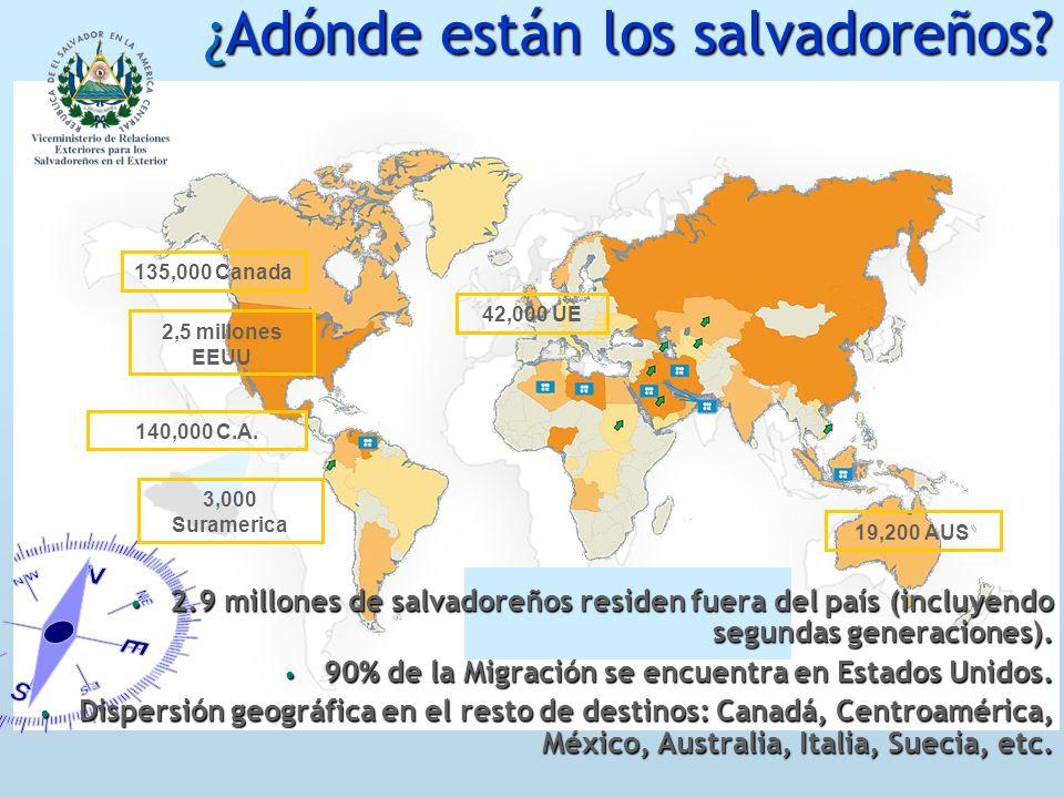 3,000 Suramerica 140,000 C.A. 2,5 millones EEUU 19,200 AUS 42,000 UE 135,000 Canada 2.9 millones de salvadoreños residen fuera del país (incluyendo se