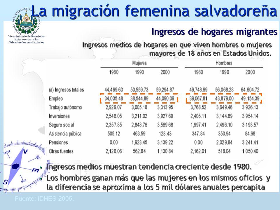 Migración femenina salvadoreña Se estima que en El Salvador el 26% de los hogares tienen un familiar en el exterior que envía remesas Se estima que en El Salvador el 26% de los hogares tienen un familiar en el exterior que envía remesas De este total de hogares, la proporción de migrantes con jefe de hogar femenina es del 48% De este total de hogares, la proporción de migrantes con jefe de hogar femenina es del 48% No existen datos estadísticos concluyentes, las tendencias empíricas sugieren que: No existen datos estadísticos concluyentes, las tendencias empíricas sugieren que: Las mujeres tienen a invertir una proporción mayor de sus remesas en educación, vivienda e inversión Las mujeres tienen a invertir una proporción mayor de sus remesas en educación, vivienda e inversión Los hombres tienen a invertir más en consumo, vehículos y equipamiento del hogar Los hombres tienen a invertir más en consumo, vehículos y equipamiento del hogar