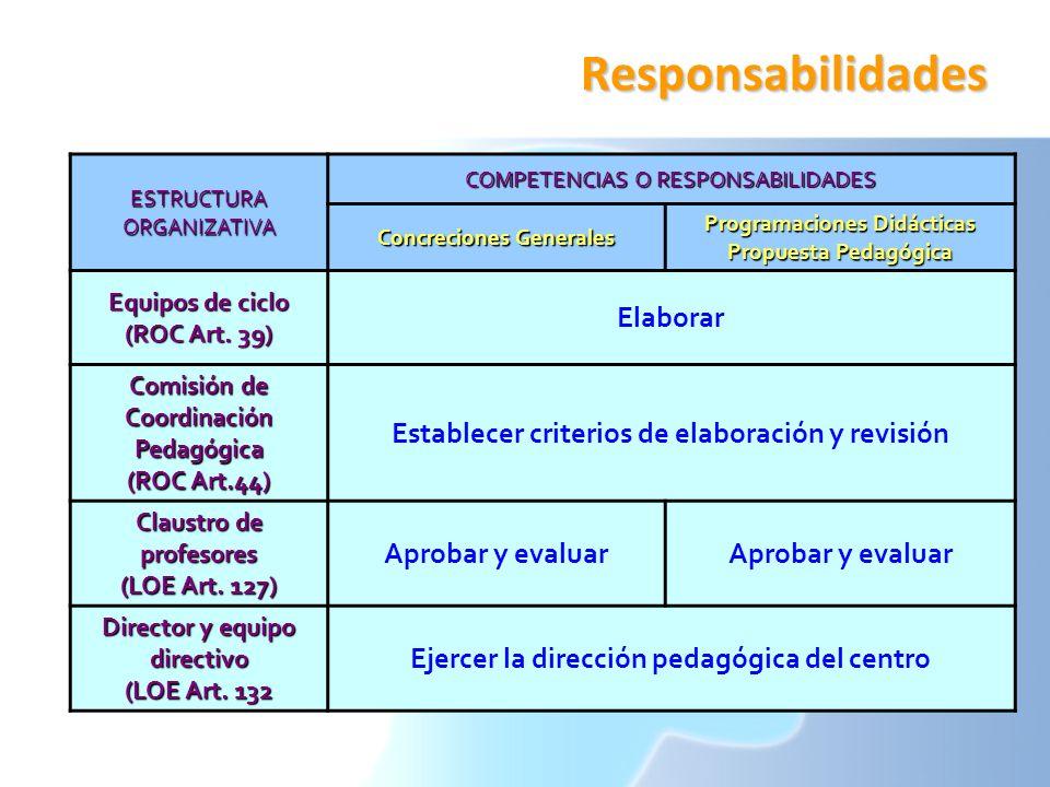 Responsabilidades ESTRUCTURA ORGANIZATIVA COMPETENCIAS O RESPONSABILIDADES Concreciones Generales Programaciones Didácticas Propuesta Pedagógica Equip
