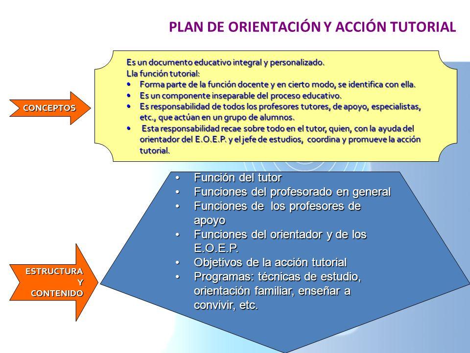 PLAN DE ORIENTACIÓN Y ACCIÓN TUTORIAL Es un documento educativo integral y personalizado. Lla función tutorial: Forma parte de la función docente y en