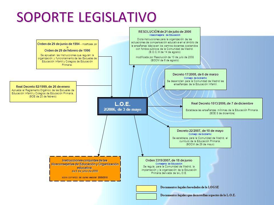 SOPORTE LEGISLATIVO L.O.E. 2/2006, de 3 de mayo Real Decreto 82/1999, de 26 de enero Aprueba el Reglamento Orgánico de las Escuelas de Educación Infan