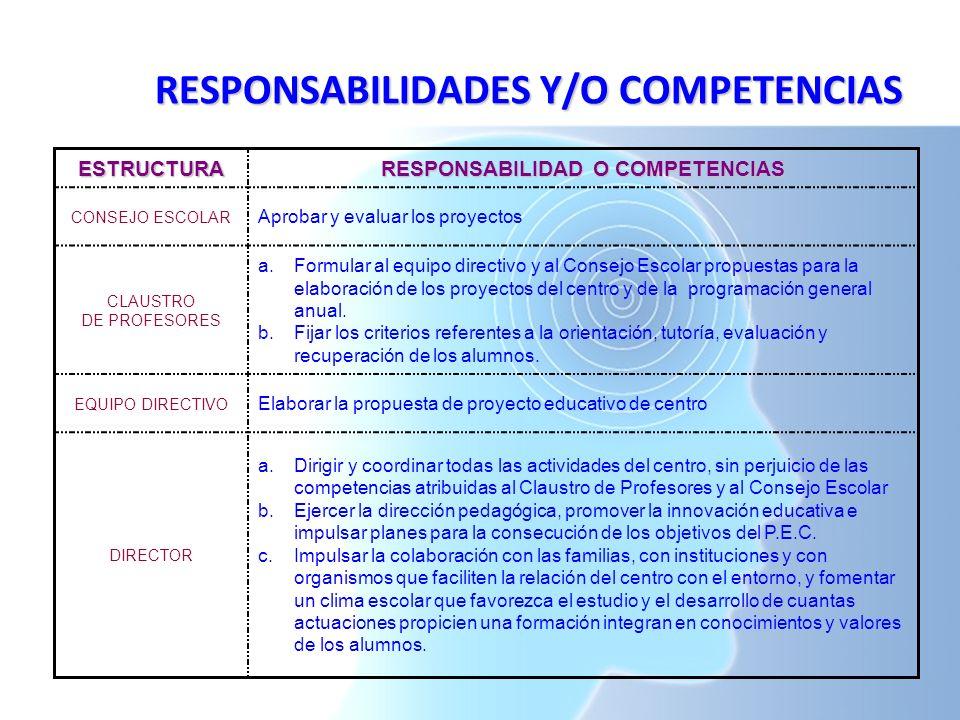 RESPONSABILIDADES Y/O COMPETENCIAS ESTRUCTURA RESPONSABILIDAD O COMPETENCIAS CONSEJO ESCOLAR Aprobar y evaluar los proyectos CLAUSTRO DE PROFESORES a.