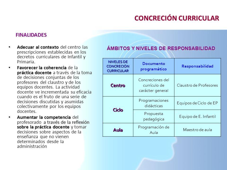 CONCRECIÓN CURRICULAR Adecuar al contexto Adecuar al contexto del centro las prescripciones establecidas en los decretos curriculares de Infantil y Pr