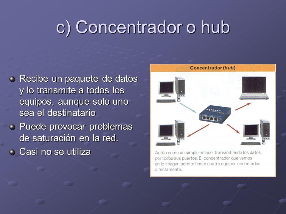 c) Concentrador o hub Recibe un paquete de datos y lo transmite a todos los equipos, aunque solo uno sea el destinatario Puede provocar problemas de saturación en la red.