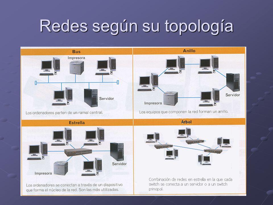 Redes según su topología
