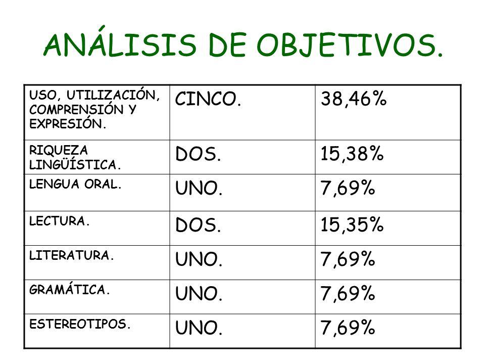 ANÁLISIS DE OBJETIVOS. USO, UTILIZACIÓN, COMPRENSIÓN Y EXPRESIÓN. CINCO.38,46% RIQUEZA LINGÜÍSTICA. DOS.15,38% LENGUA ORAL. UNO.7,69% LECTURA. DOS.15,