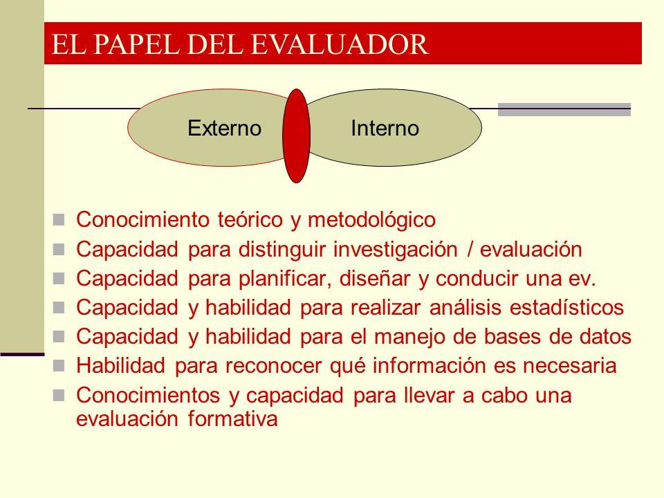 EL PAPEL DEL EVALUADOR ExternoInterno Conocimiento teórico y metodológico Capacidad para distinguir investigación / evaluación Capacidad para planific