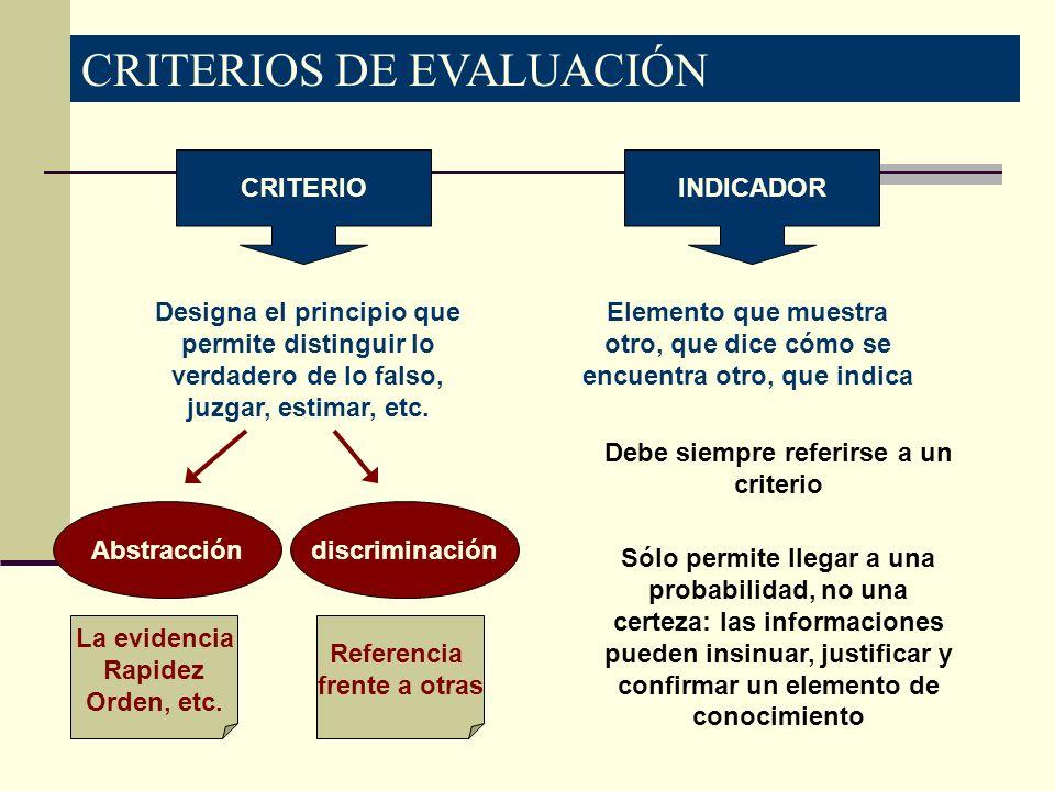 CRITERIOS DE EVALUACIÓN CRITERIOINDICADOR Designa el principio que permite distinguir lo verdadero de lo falso, juzgar, estimar, etc. Abstraccióndiscr