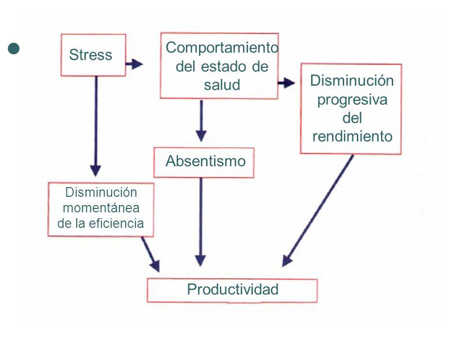 Stress Comportamiento del estado de salud Disminución progresiva del rendimiento Absentismo Disminución momentánea de la eficiencia Productividad