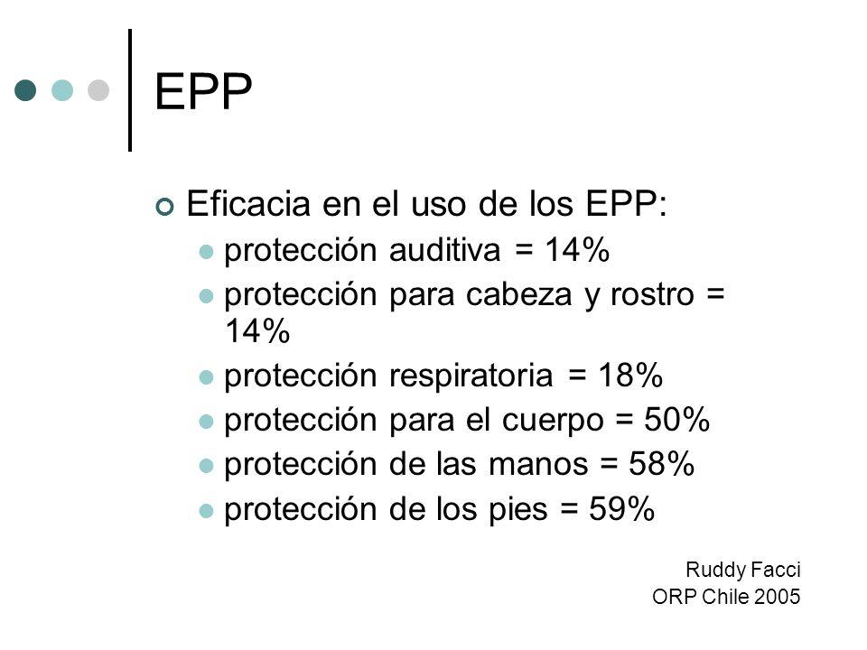 EPP Eficacia en el uso de los EPP: protección auditiva = 14% protección para cabeza y rostro = 14% protección respiratoria = 18% protección para el cu