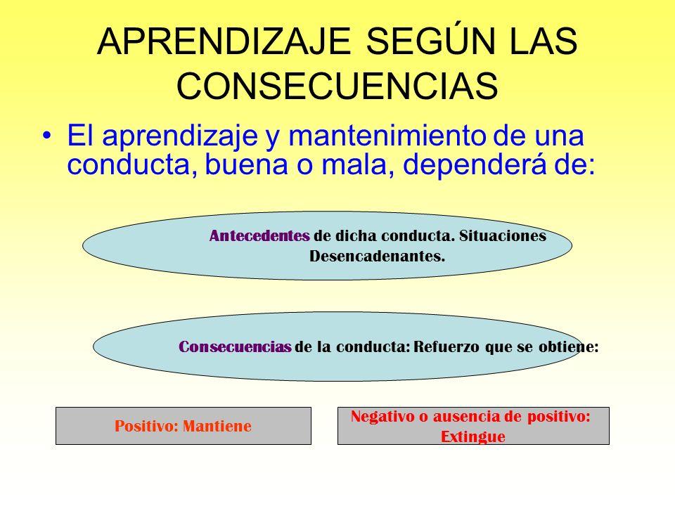 APRENDIZAJE SEGÚN LAS CONSECUENCIAS El aprendizaje y mantenimiento de una conducta, buena o mala, dependerá de: Consecuencias de la conducta: Refuerzo