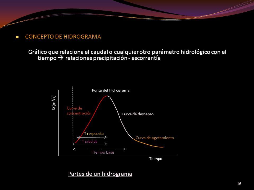16 CONCEPTO DE HIDROGRAMA CONCEPTO DE HIDROGRAMA Gráfico que relaciona el caudal o cualquier otro parámetro hidrológico con el tiempo relaciones preci