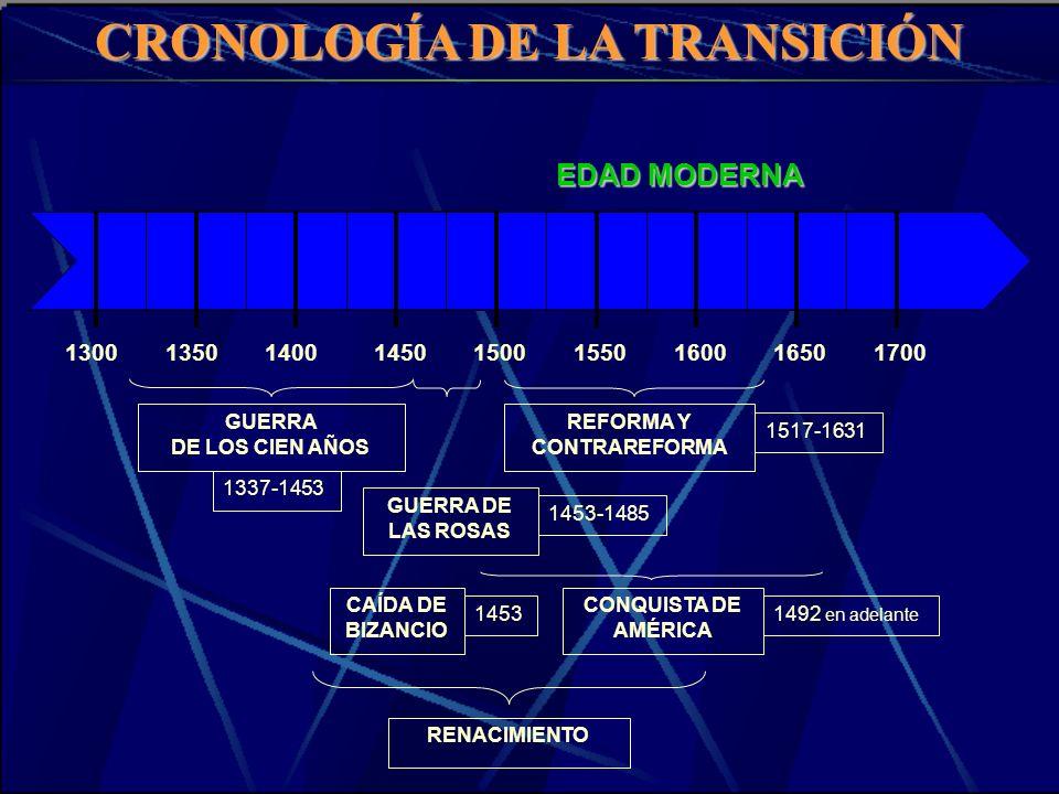 CRONOLOGÍA DE LA TRANSICIÓN REFORMA Y CONTRAREFORMA RENACIMIENTO GUERRA DE LAS ROSAS 1453-1485 1517-1631 CONQUISTA DE AMÉRICA 1492 en adelante 1300135