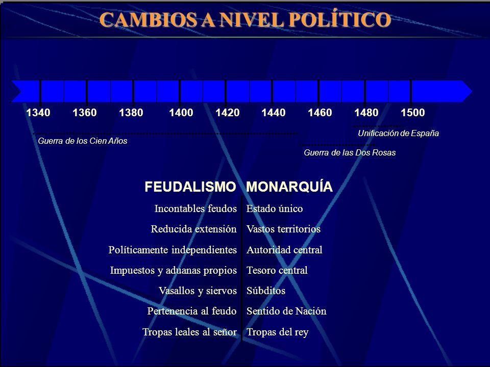 CAMBIOS A NIVEL POLÍTICO 134013601380142014001440146015001480 Guerra de los Cien Años Guerra de las Dos Rosas Unificación de España Incontables feudos