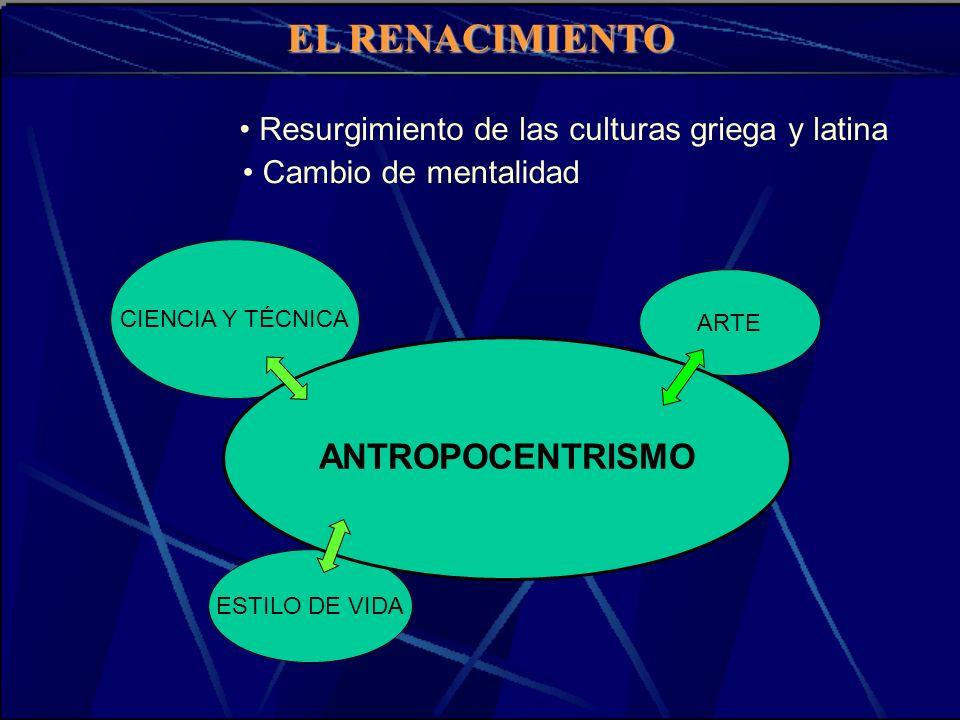 EL RENACIMIENTO Resurgimiento de las culturas griega y latina ARTE ESTILO DE VIDA CIENCIA Y TÉCNICA ANTROPOCENTRISMO Cambio de mentalidad