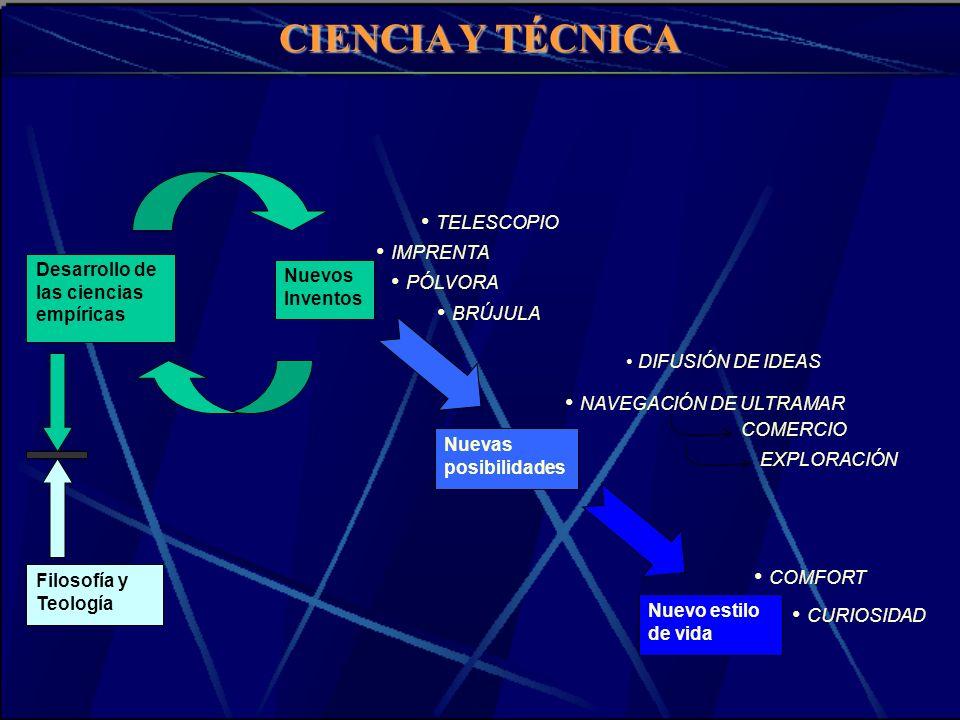 CIENCIA Y TÉCNICA Desarrollo de las ciencias empíricas Nuevos Inventos Nuevas posibilidades Nuevo estilo de vida BRÚJULA IMPRENTA PÓLVORA TELESCOPIO D