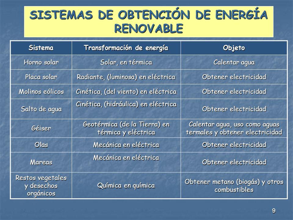 9 SISTEMAS DE OBTENCIÓN DE ENERGÍA RENOVABLE Sistema Transformación de energía Objeto Horno solar Solar, en térmica Calentar agua Placa solar Radiante