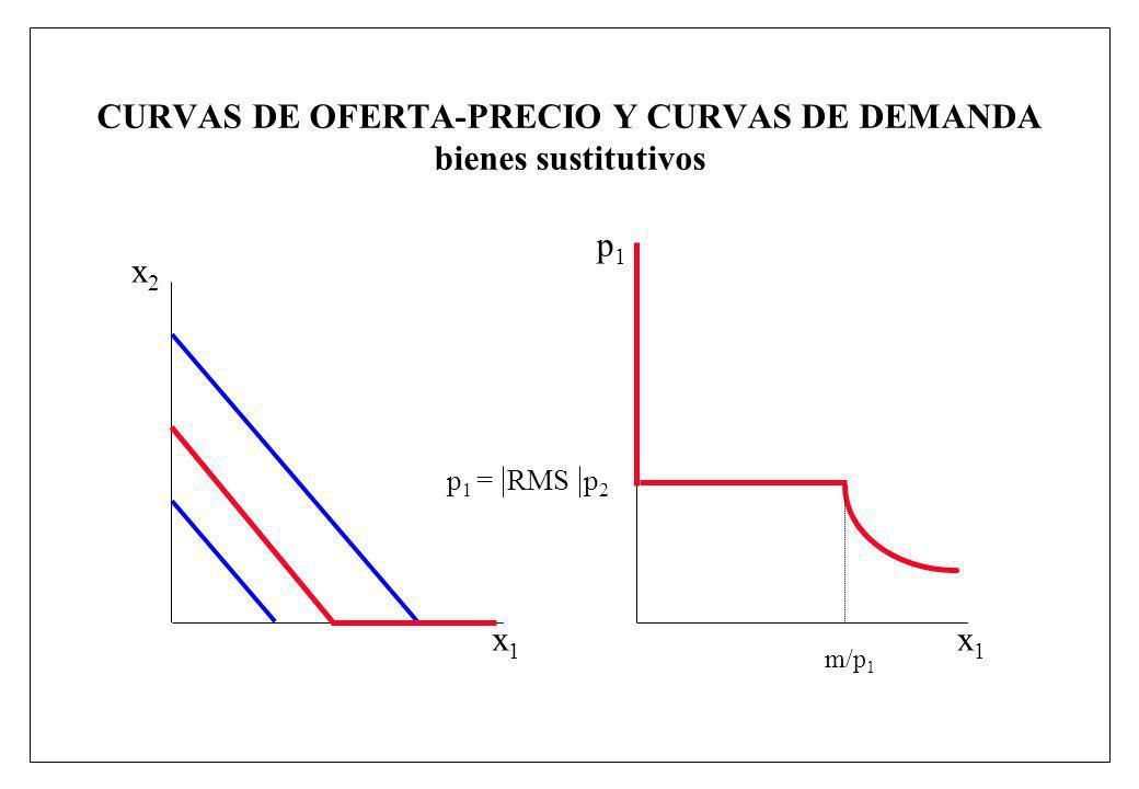 CURVAS DE OFERTA-PRECIO Y CURVAS DE DEMANDA bienes sustitutivos x1x1 x2x2 x1x1 p1p1 m/p 1 p 1 = RMS p 2