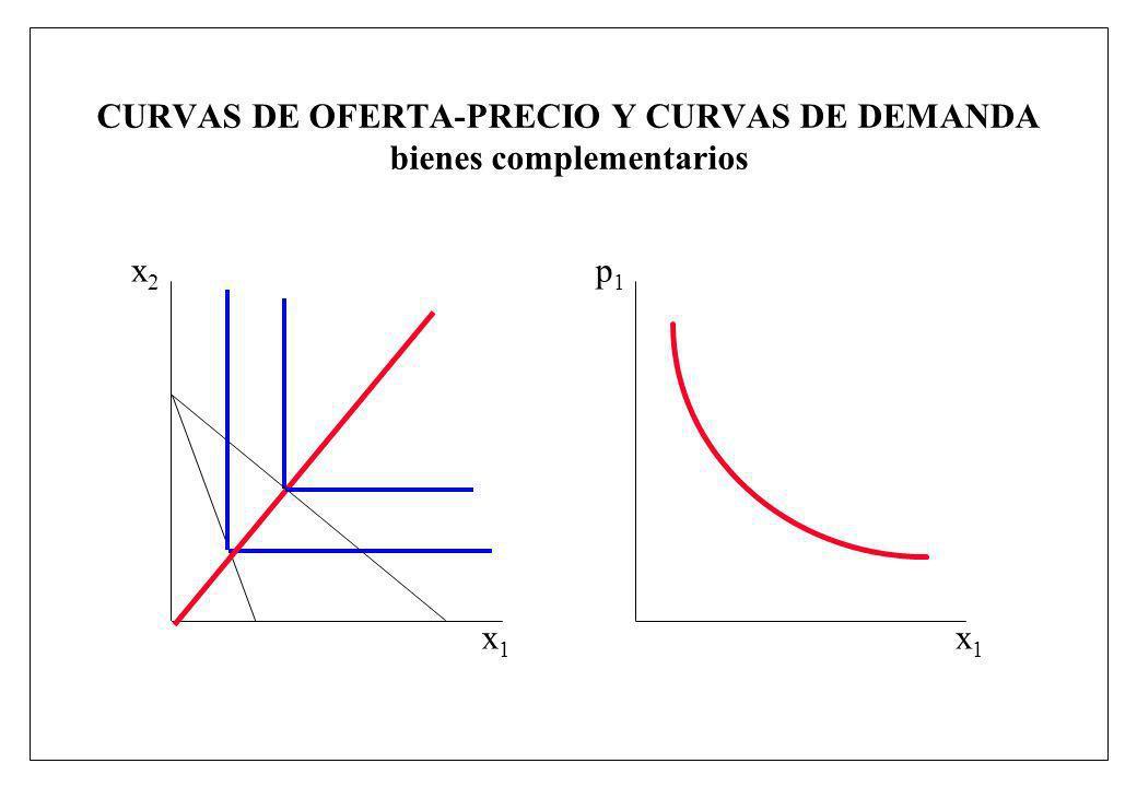CURVAS DE OFERTA-PRECIO Y CURVAS DE DEMANDA bienes complementarios x1x1 x2x2 x1x1 p1p1