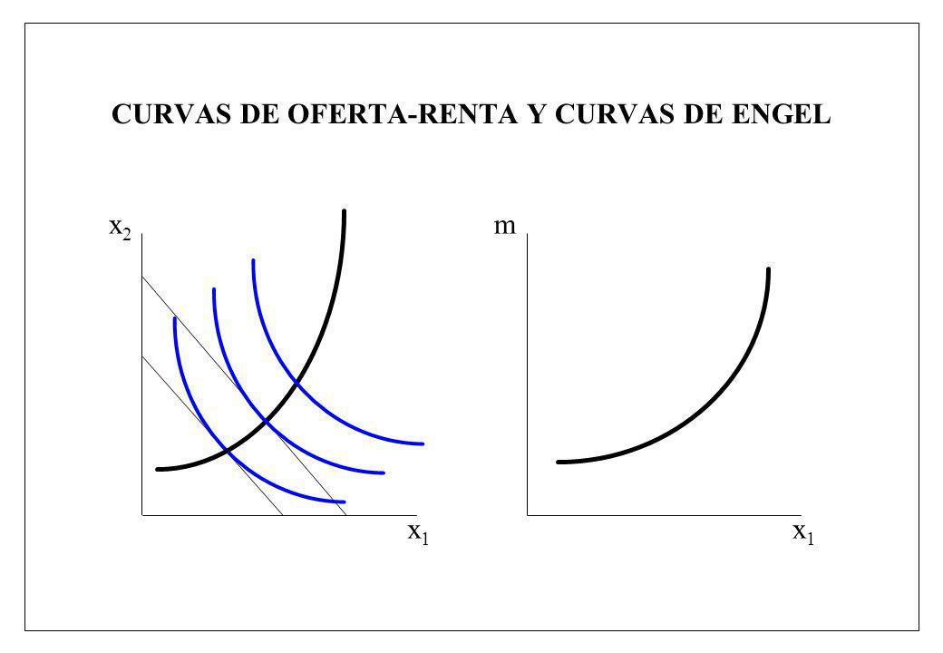 CURVAS DE OFERTA-RENTA Y CURVAS DE ENGEL x1x1 x2x2 x1x1 m