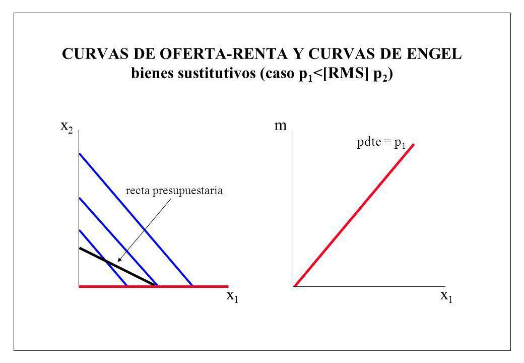 CURVAS DE OFERTA-RENTA Y CURVAS DE ENGEL bienes sustitutivos (caso p 1 <[RMS] p 2 ) x1x1 m pdte = p 1 x1x1 x2x2 recta presupuestaria